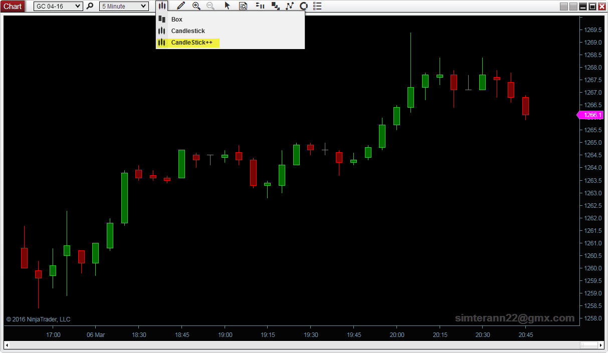 Candlesticks Chartstyle With Outline + Opacity