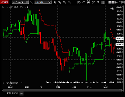 Supertrend With Complete Collection Of Supporting Indicators