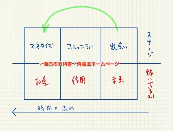 3ステップ戦略図解