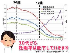 年齢による妊娠流産率