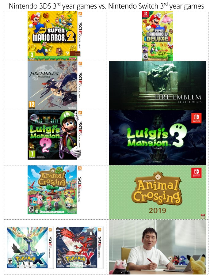 nintendo-3ds-nintendo-switch-3rd-year-games