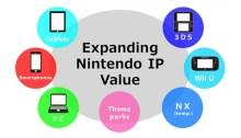 Nintendo Q2 FY3/2016