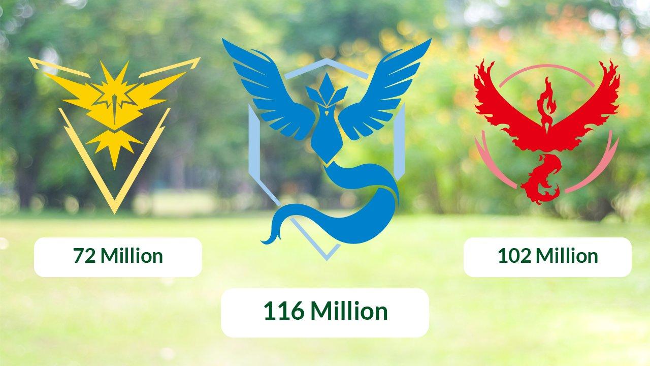 Pokemon GO Team Mystic Catches The Most Grass Type