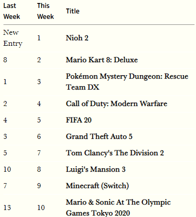 UK Software sales for the week ending March 14th, 2020 2