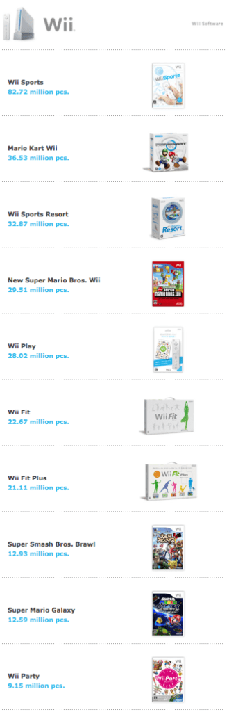 Wii LTD Software