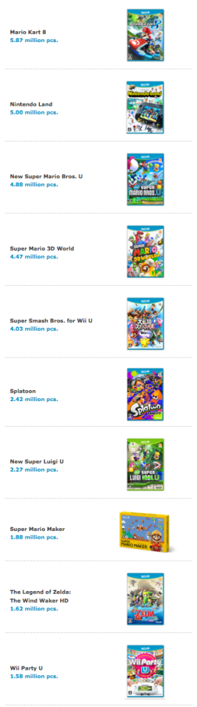 Wii U Software Sales LTD 9-30-15