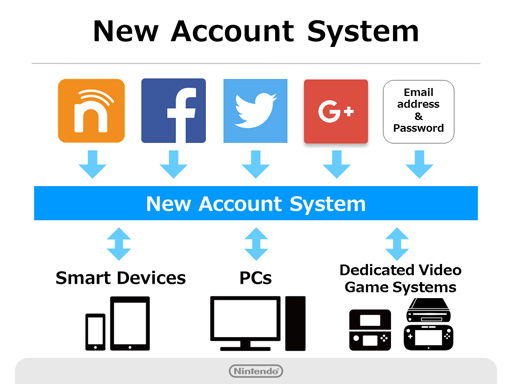 new-nintendo-account
