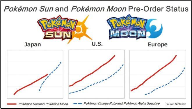 pokemon-sun-moon-preorder-trend