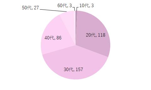 女性の回答者の年代グラフ