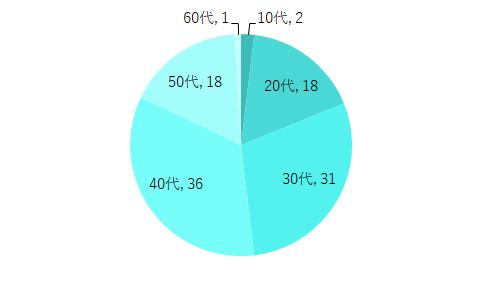 男性の回答者の年代グラフ