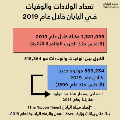 خريطة توضح تعداد الولادات والوفيات في اليابان خلال عام 2019   إعداد مجلة اليابان بناءً على بيانات وزارة الصحة لعام 2019