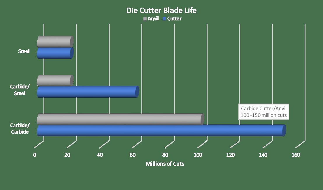 Die Cutter Blade Life