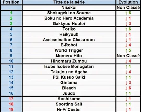 Classement, Weekly Shonen Jump, Shueisha, Actu Manga, Manga, Nisekoi,