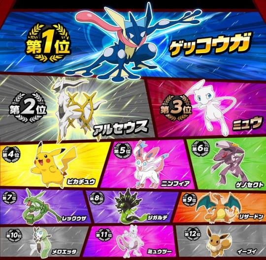 Le top 100 des Pokémon les plus populaires au Japon