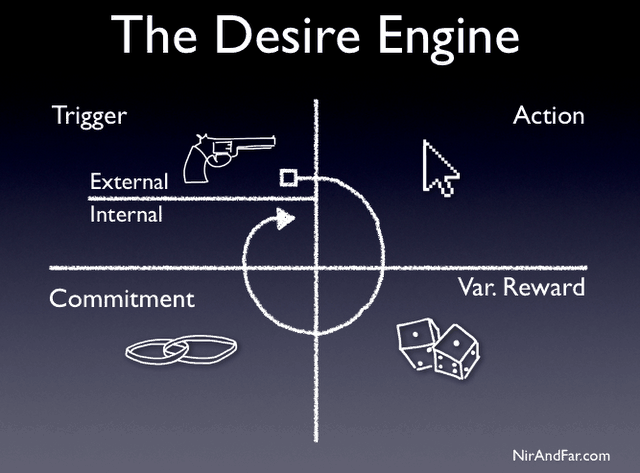 Desire Engine Steps