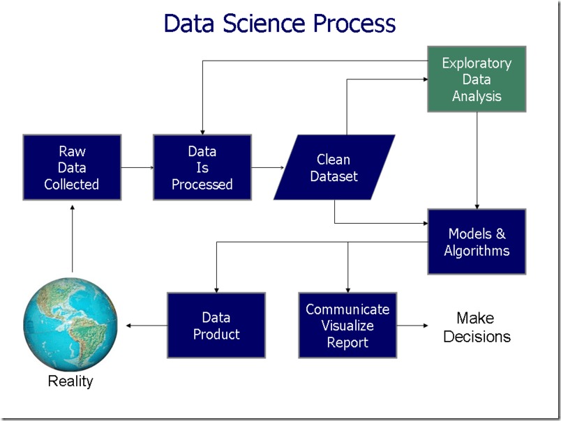 Data_visualization_process_v1