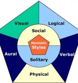 learning styles representation image