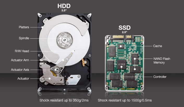 What is an SSD? Comparison of SSD and HDD.