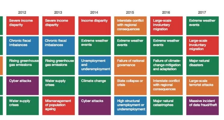 World Economic Forum Risks 2017