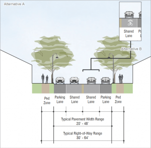 Typical Existing Street Section for 'Residential Road' Typology