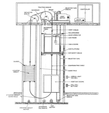 The Ups and Downs of Elevators  Elevator Repair and