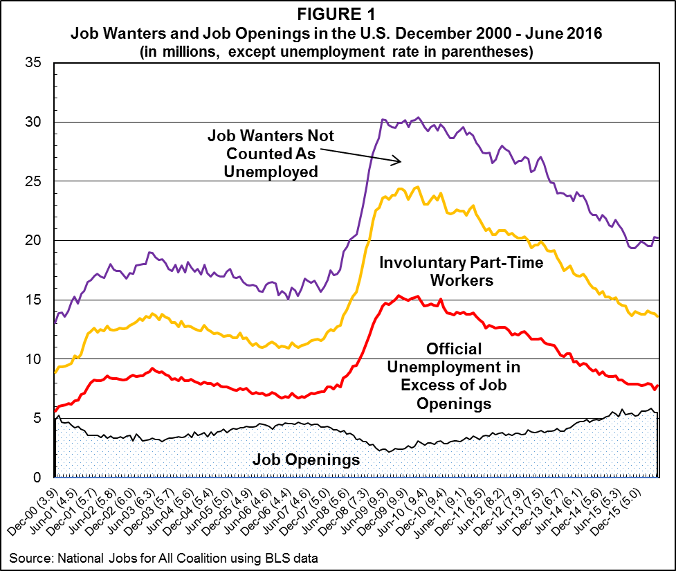 The Job Gap Through June 2016