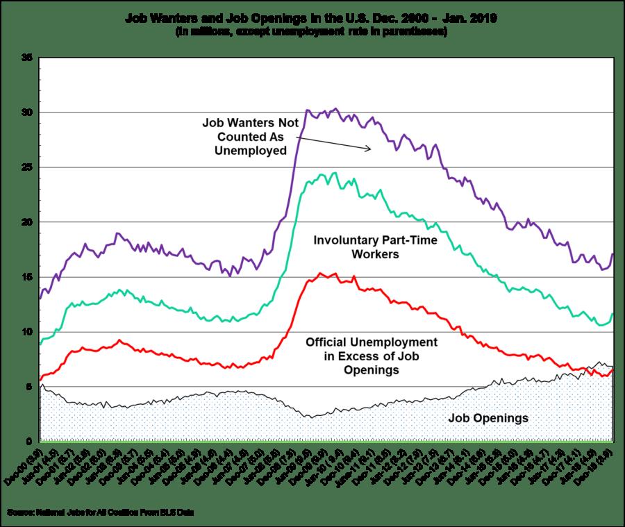 The U.S. Job Gap
