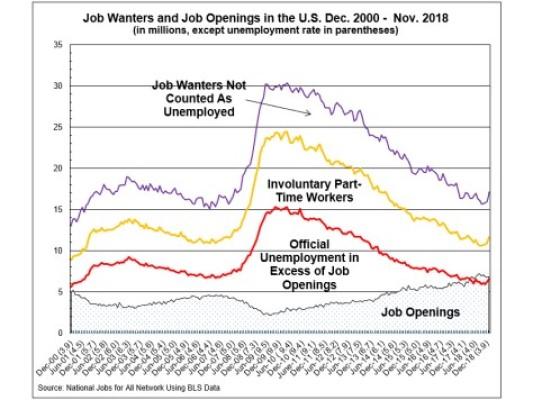 The Job Gap Through 2018