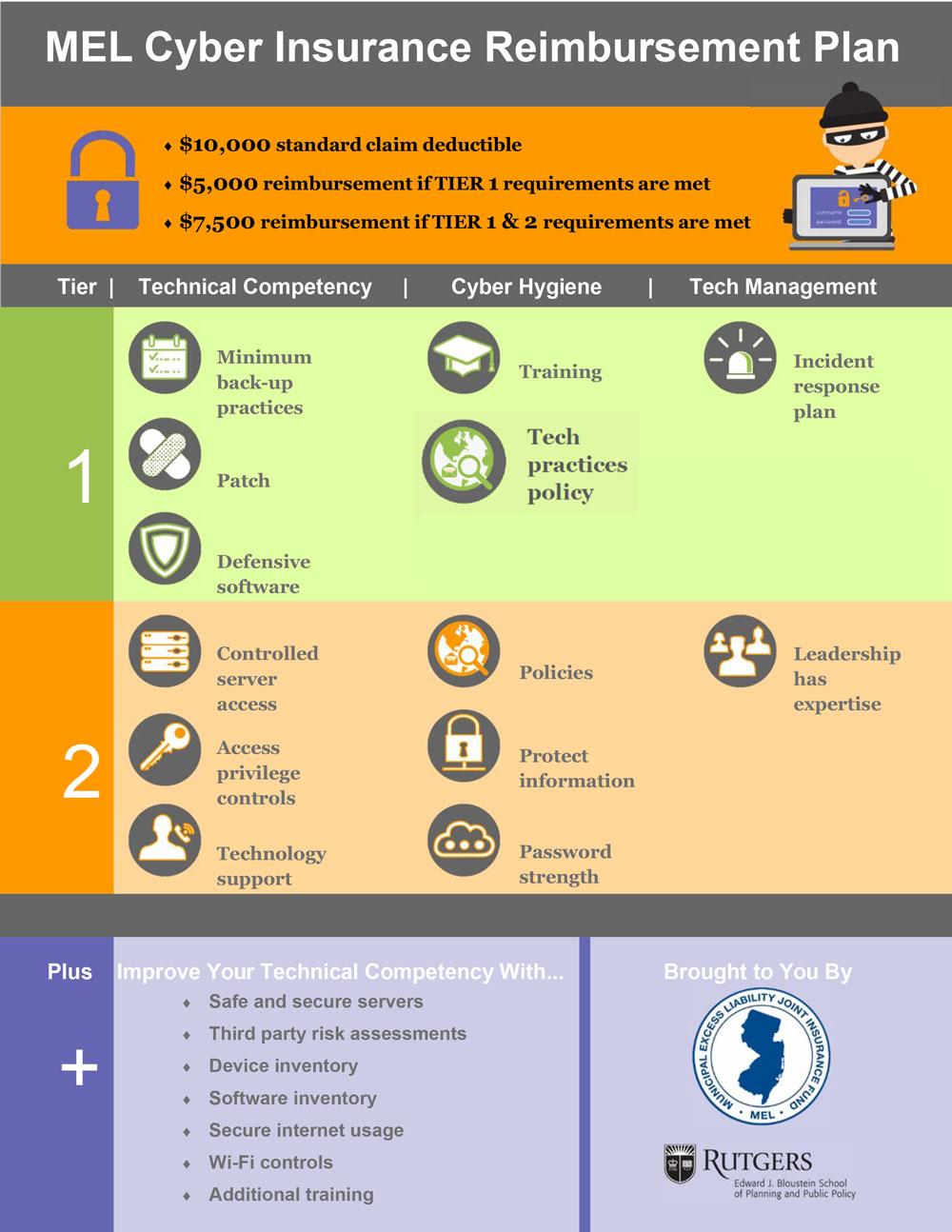Cyber-Reimbursement-Plan-Infographics