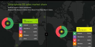 Kantar Feb 2016 US market