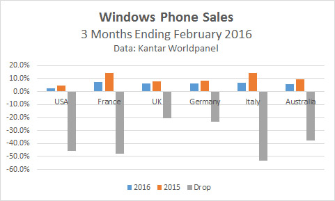 Windows Phone Sales in free fall - Data Kantar