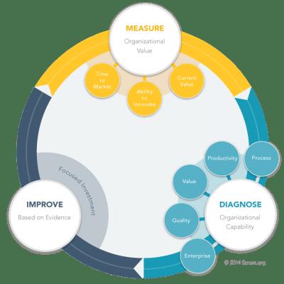 Evidence-based Management for Software Organisations