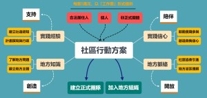 Read more about the article 109年花蓮縣文化局社區行動方案開跑啦!