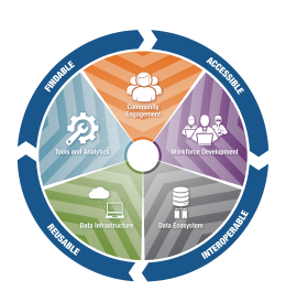 Circular graphic showing Findable, Accessible, Interoperable, and Reusable aspects of the Vision of the NIH Strategic Plan for Data Science