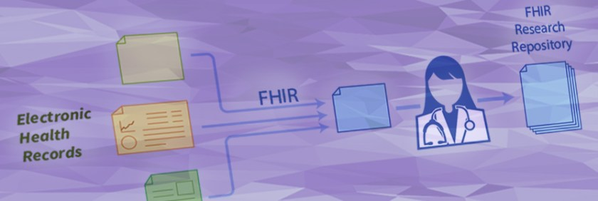 Image shows how FHIR works
