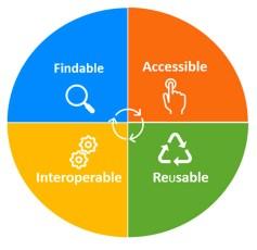 FAIR Data Principles (Source: National Institute of Environmental Health Sciences)