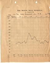 Sarah Bernhardt's medical chart showing a 103 degree peak in fever.
