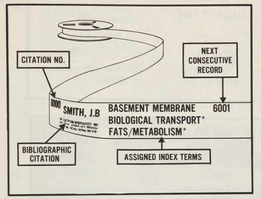 Illustration showing where pieces of information are stored on the tape