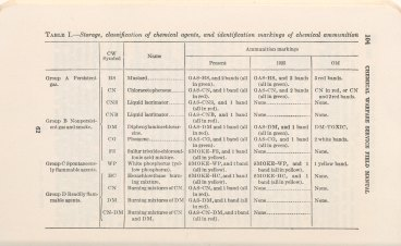 A table about the storage and classifiaction of chemical agents, and identification of markings on chemical ammunition.