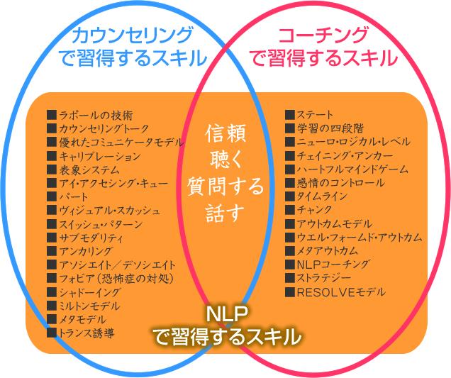 NLPのカウンセリングとコーチングとしてのスキル