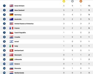 Medaillespiegel WK 2015 Aiguebelette. (Bron: Worldrowing.com)
