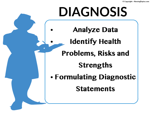 Diagnosis of Rare Disease
