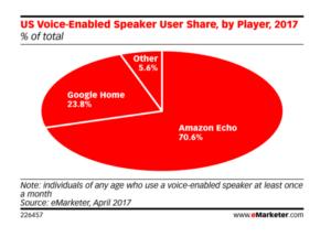 Speaker share