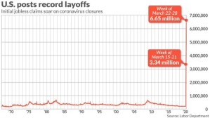 U.S. posts record job losses