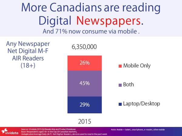 More Canadians are reading digital newspapers-ENG