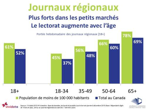 Community newspaper readership stronger in smaller markets FRENCH-2
