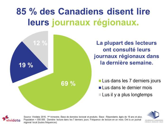 85% of Canadians read community newspapers FRENCH