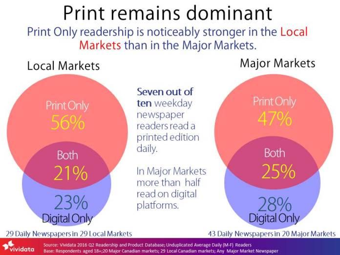 2016q2-print-remains-dominant