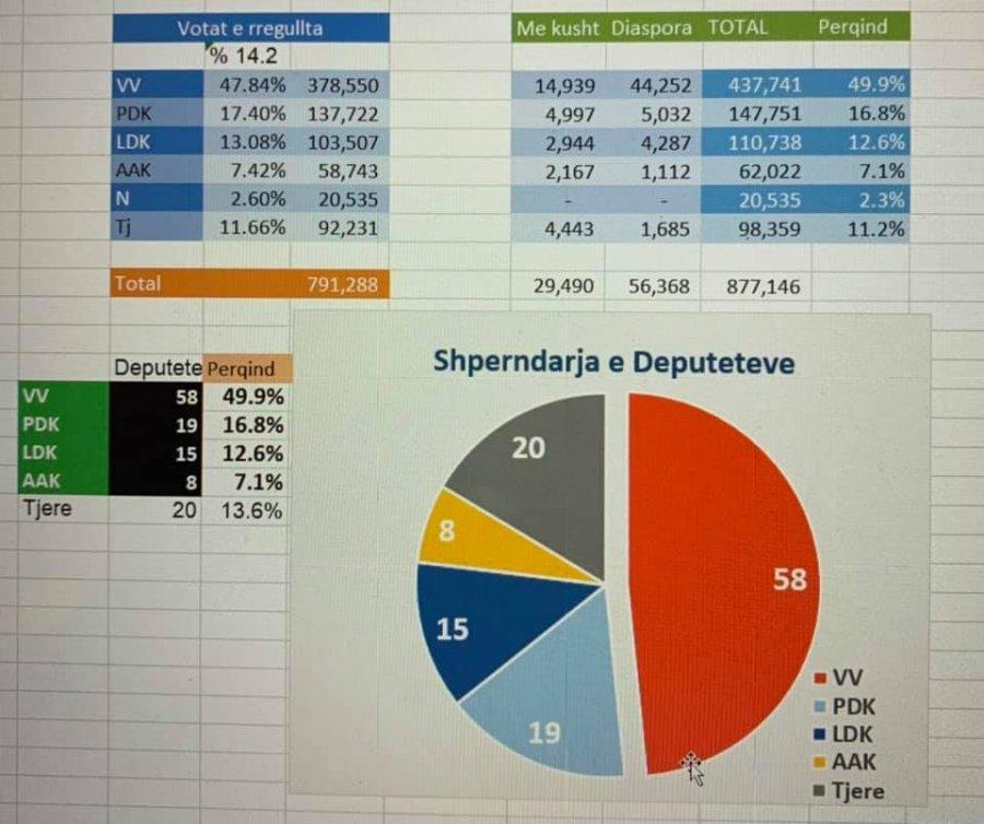 Këto janë rezultatet përfundimtare, ja si do të duket Kuvendi i ardhshëm(GRAFIKA)
