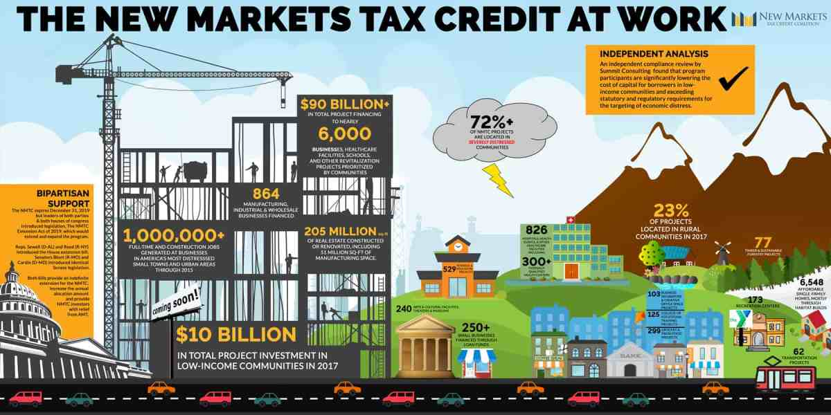 House and Senate Members Move to Make New Markets Tax Credit Permanent